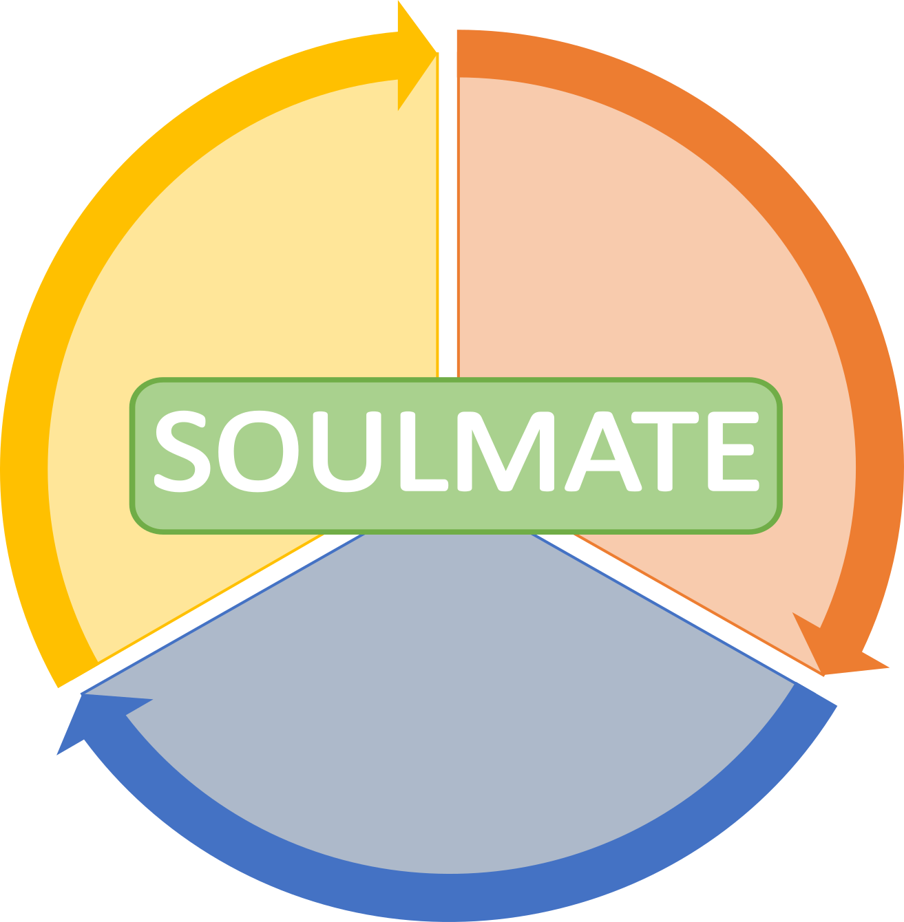 Soulmate Project